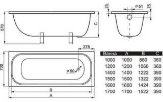 Подбираем оптимальные размеры чугунной ванны