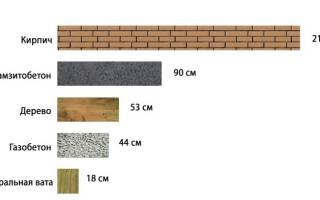 Толщина кирпичной стены