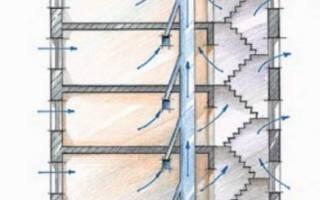 Как осуществляется вентиляция помещений в вашем доме