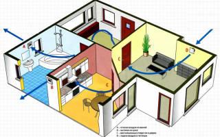 Как организовать вентиляцию в частном доме