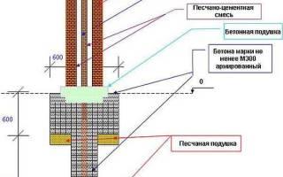 Как правильно делать кирпичные столбы?